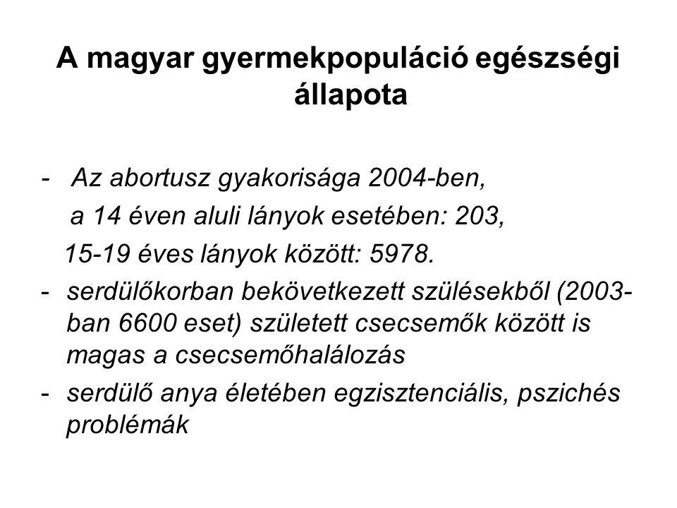 A magyar gyermekpopuláció egészségi állapota - Az abortusz gyakorisága 2004-ben, a 14 éven aluli lányok esetében: 203, 15-19 éves lányok között: 5978.