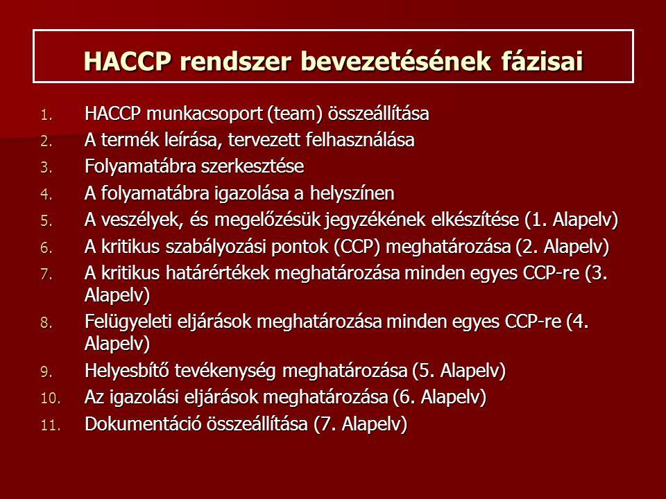 HACCP rendszer bevezetésének fázisai 1. HACCP munkacsoport (team) összeállítása 2.