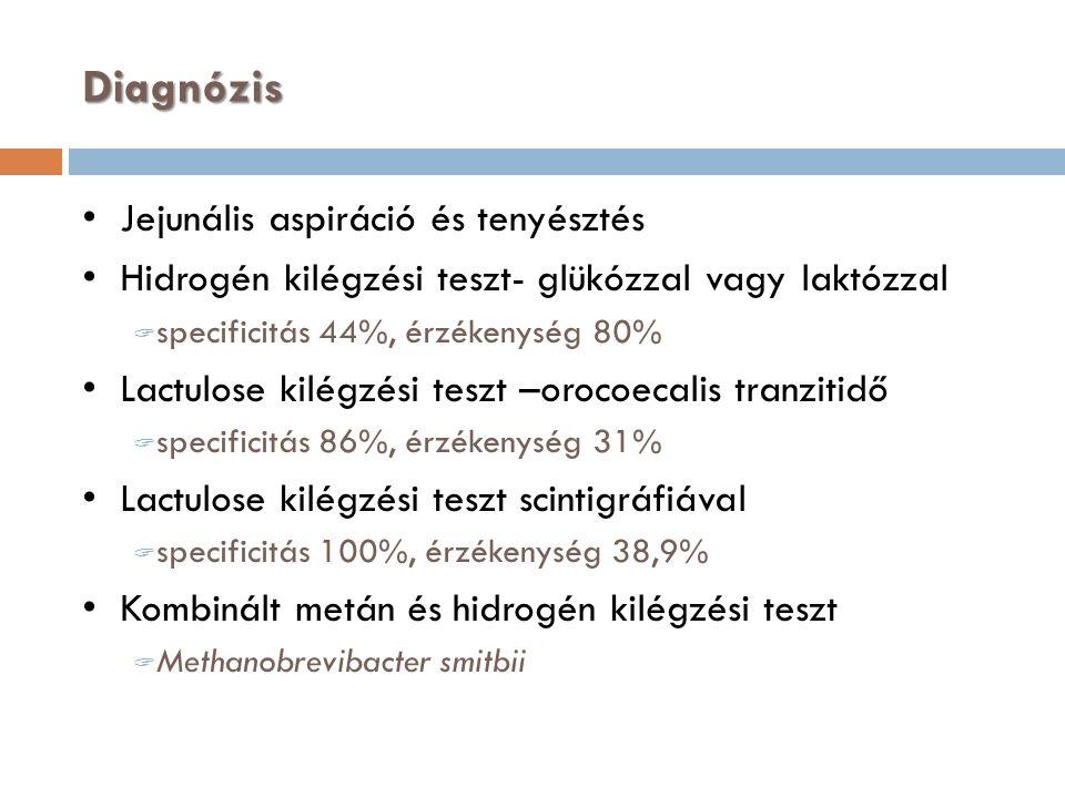 Diagnózis Jejunális aspiráció és tenyésztés Hidrogén kilégzési teszt- glükózzal vagy laktózzal  specificitás 44%, érzékenység 80% Lactulose kilégzési teszt –orocoecalis tranzitidő  specificitás 86%, érzékenység 31% Lactulose kilégzési teszt scintigráfiával  specificitás 100%, érzékenység 38,9% Kombinált metán és hidrogén kilégzési teszt  Methanobrevibacter smitbii