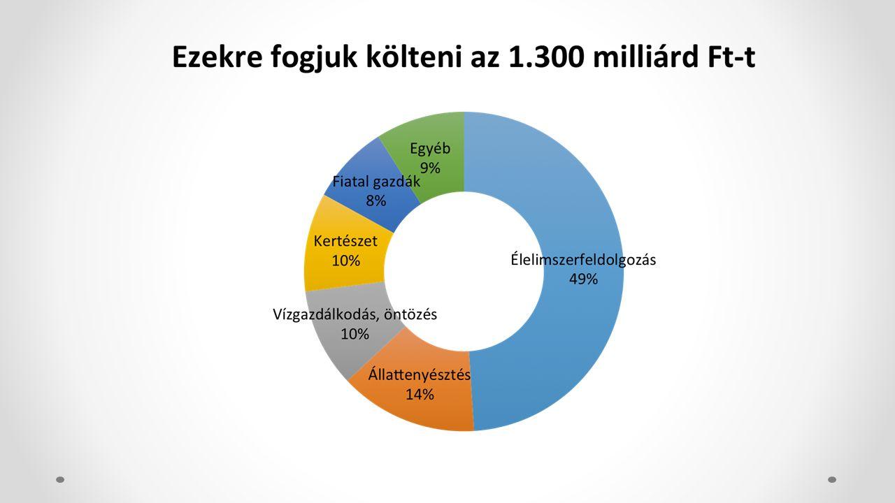 Az állattenyésztők pályázata Tamogatasi keret: 75,6 Mrd Ft Jogosultak: legalabb 6000 STE-vel rendelkezo ̋ mg-i termelo ̋ k (legalabb 50% mg-i tev.-ből szarmazo arbevetel) vagy fiatal gazdák Tamogatasi intenzitas: 40-60%-ig Igényelhető tamogatasi o ̈ sszeg: max.