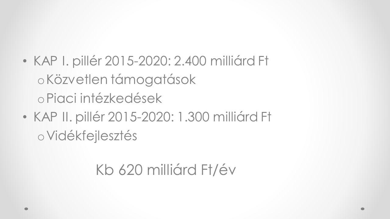KAP I. pillér 2015-2020: 2.400 milliárd Ft o Közvetlen támogatások o Piaci intézkedések KAP II.