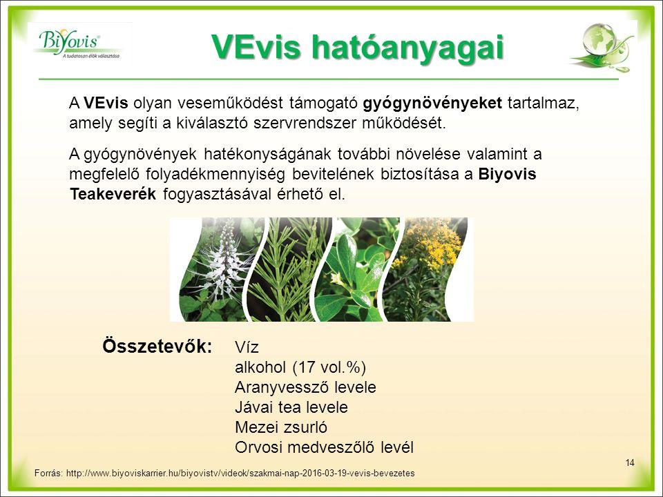 14 VEvis hatóanyagai Összetevők: Víz alkohol (17 vol.%) Aranyvessző levele Jávai tea levele Mezei zsurló Orvosi medveszőlő levél A VEvis olyan veseműködést támogató gyógynövényeket tartalmaz, amely segíti a kiválasztó szervrendszer működését.