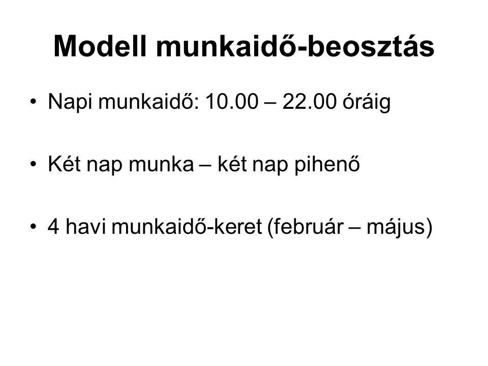 Modell munkaidő-beosztás Napi munkaidő: 10.00 – 22.00 óráig Két nap munka – két nap pihenő 4 havi munkaidő-keret (február – május)