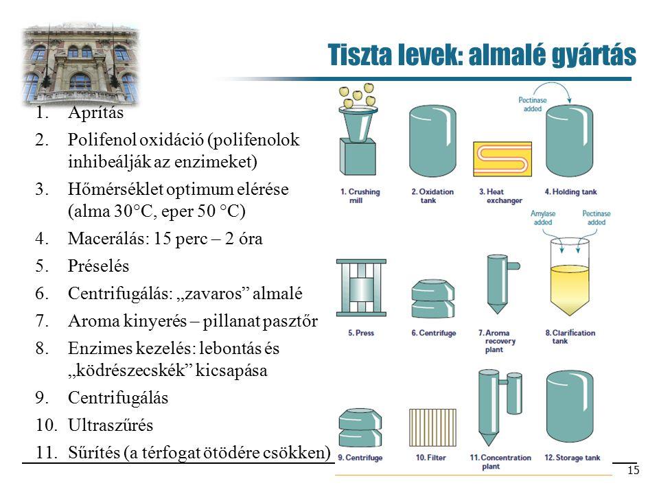 """15 Tiszta levek: almalé gyártás 1.Aprítás 2.Polifenol oxidáció (polifenolok inhibeálják az enzimeket) 3.Hőmérséklet optimum elérése (alma 30°C, eper 50 °C) 4.Macerálás: 15 perc – 2 óra 5.Préselés 6.Centrifugálás: """"zavaros almalé 7.Aroma kinyerés – pillanat pasztőr 8.Enzimes kezelés: lebontás és """"ködrészecskék kicsapása 9.Centrifugálás 10.Ultraszűrés 11.Sűrítés (a térfogat ötödére csökken)"""