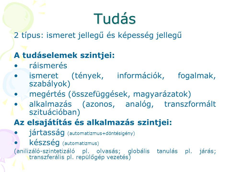 Tudás 2 típus: ismeret jellegű és képesség jellegű A tudáselemek szintjei: ráismerés ismeret (tények, információk, fogalmak, szabályok) megértés (összefüggések, magyarázatok) alkalmazás (azonos, analóg, transzformált szituációban) Az elsajátítás és alkalmazás szintjei: jártasság (automatizmus+döntésigény) készség (automatizmus) (anilizáló-szintetizáló pl.