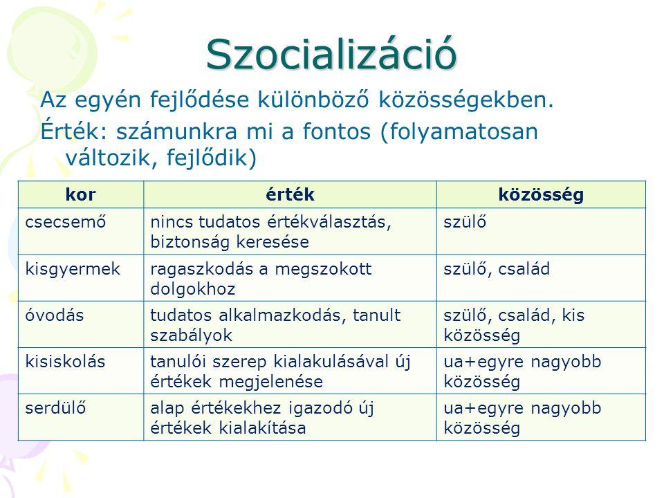 Szocializáció Az egyén fejlődése különböző közösségekben.
