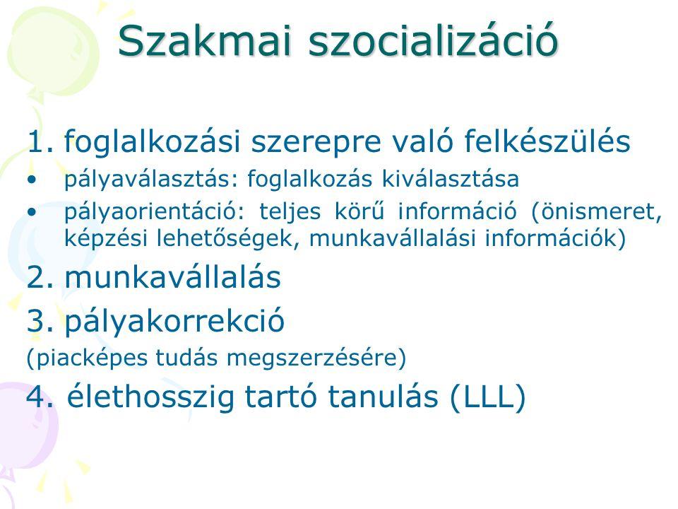 Szakmai szocializáció 1.foglalkozási szerepre való felkészülés pályaválasztás: foglalkozás kiválasztása pályaorientáció: teljes körű információ (önismeret, képzési lehetőségek, munkavállalási információk) 2.munkavállalás 3.pályakorrekció (piacképes tudás megszerzésére) 4.