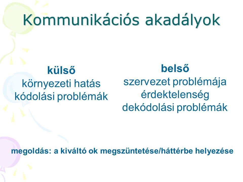 Kommunikációs akadályok külső környezeti hatás kódolási problémák belső szervezet problémája érdektelenség dekódolási problémák megoldás: a kiváltó ok megszüntetése/háttérbe helyezése