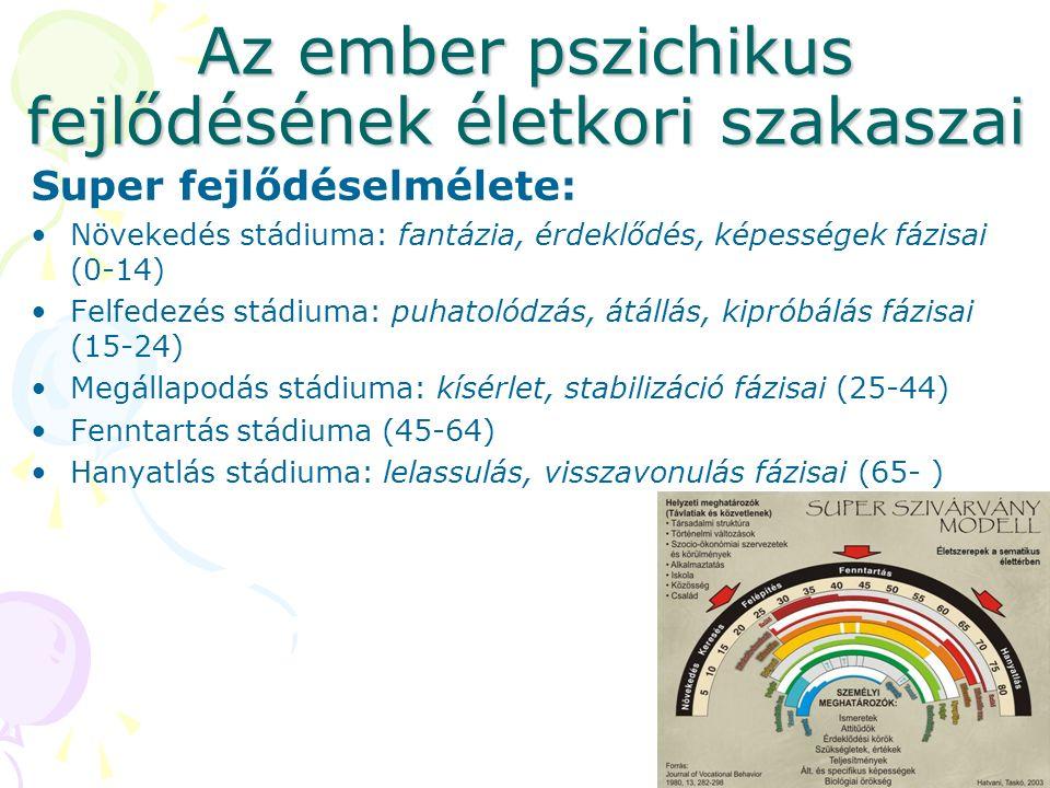 Az ember pszichikus fejlődésének életkori szakaszai Super fejlődéselmélete: Növekedés stádiuma: fantázia, érdeklődés, képességek fázisai (0-14) Felfedezés stádiuma: puhatolódzás, átállás, kipróbálás fázisai (15-24) Megállapodás stádiuma: kísérlet, stabilizáció fázisai (25-44) Fenntartás stádiuma (45-64) Hanyatlás stádiuma: lelassulás, visszavonulás fázisai (65- )