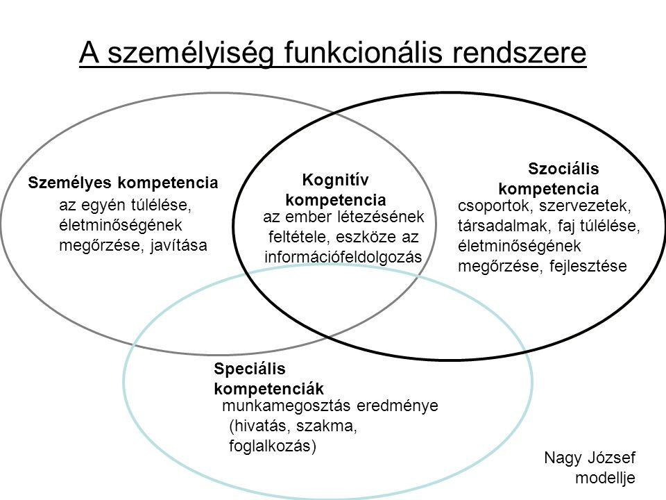 Személyes kompetencia az egyén túlélése, életminőségének megőrzése, javítása A személyiség funkcionális rendszere Kognitív kompetencia az ember létezésének feltétele, eszköze az információfeldolgozás megvalósítása Speciális kompetenciák munkamegosztás eredménye (hivatás, szakma, foglalkozás) Szociális kompetencia csoportok, szervezetek, társadalmak, faj túlélése, életminőségének megőrzése, fejlesztése Nagy József modellje