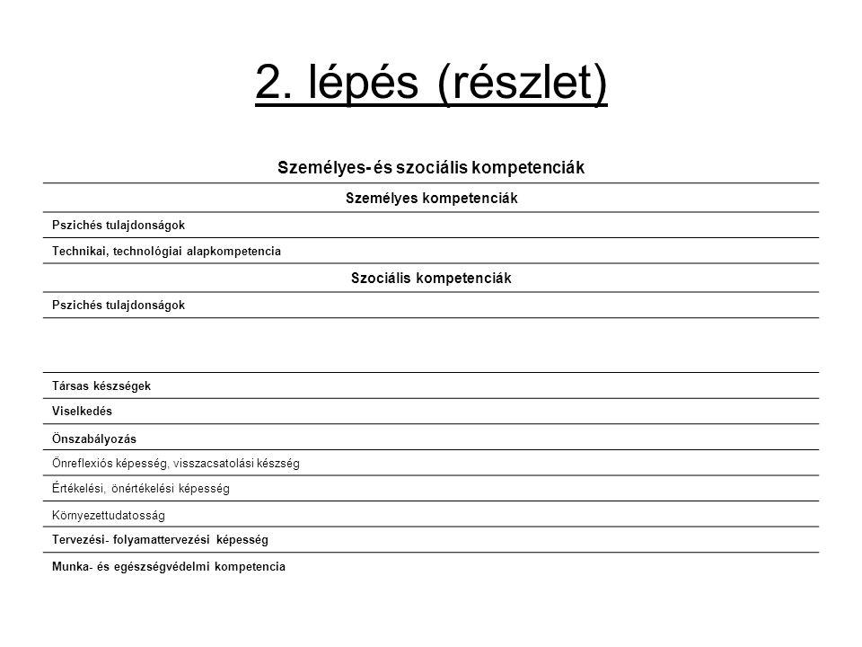 2. lépés (részlet) Személyes- és szociális kompetenciák Személyes kompetenciák Pszichés tulajdonságok Technikai, technológiai alapkompetencia Szociáli