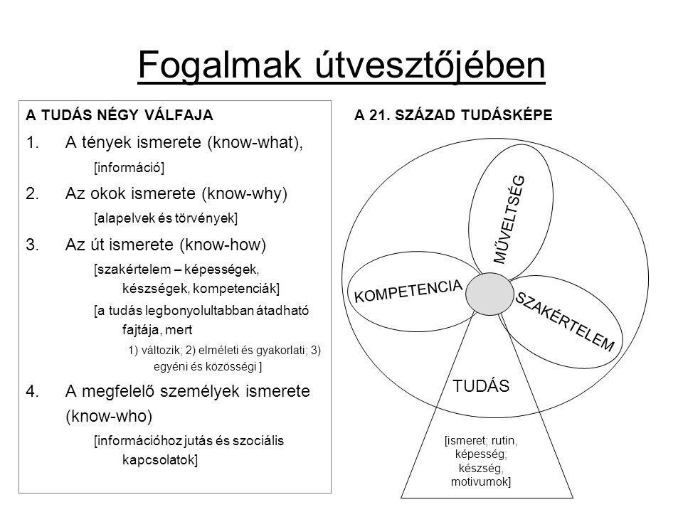 Fogalmak útvesztőjében A TUDÁS NÉGY VÁLFAJA 1.A tények ismerete (know-what), [információ] 2.Az okok ismerete (know-why) [alapelvek és törvények] 3.Az út ismerete (know-how) [szakértelem – képességek, készségek, kompetenciák] [a tudás legbonyolultabban átadható fajtája, mert 1) változik; 2) elméleti és gyakorlati; 3) egyéni és közösségi ] 4.A megfelelő személyek ismerete (know-who) [információhoz jutás és szociális kapcsolatok] A 21.