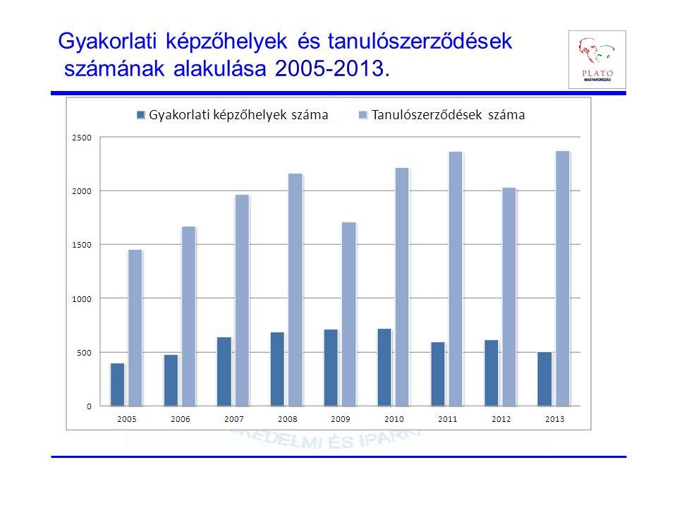 Gyakorlati képzőhelyek és tanulószerződések számának alakulása 2005-2013.