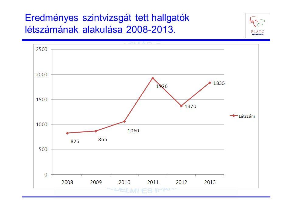 Eredményes szintvizsgát tett hallgatók létszámának alakulása 2008-2013.