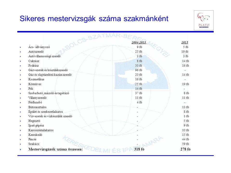 Sikeres mestervizsgák száma szakmánként 2004-2013 2015 Ács- állványozó 9 fő 5 fő Autószerelő25 fő 19 fő Autóvillamossági szerelő 3 fő 3 fő Cukrász 8 f