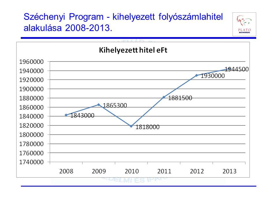 Széchenyi Program - kihelyezett folyószámlahitel alakulása 2008-2013.