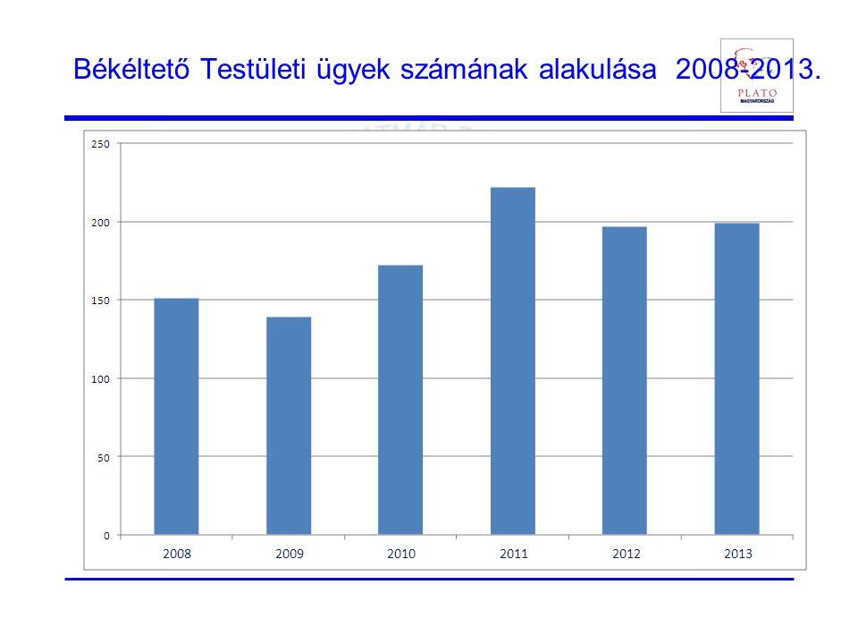 Békéltető Testületi ügyek számának alakulása 2008-2013.