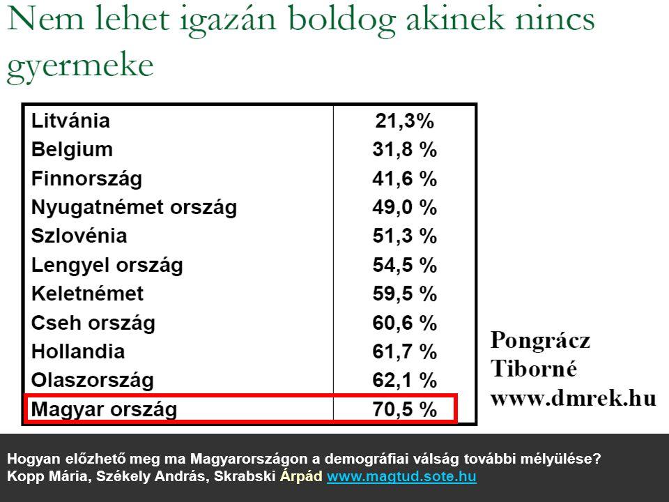 Hogyan előzhető meg ma Magyarországon a demográfiai válság további mélyülése.