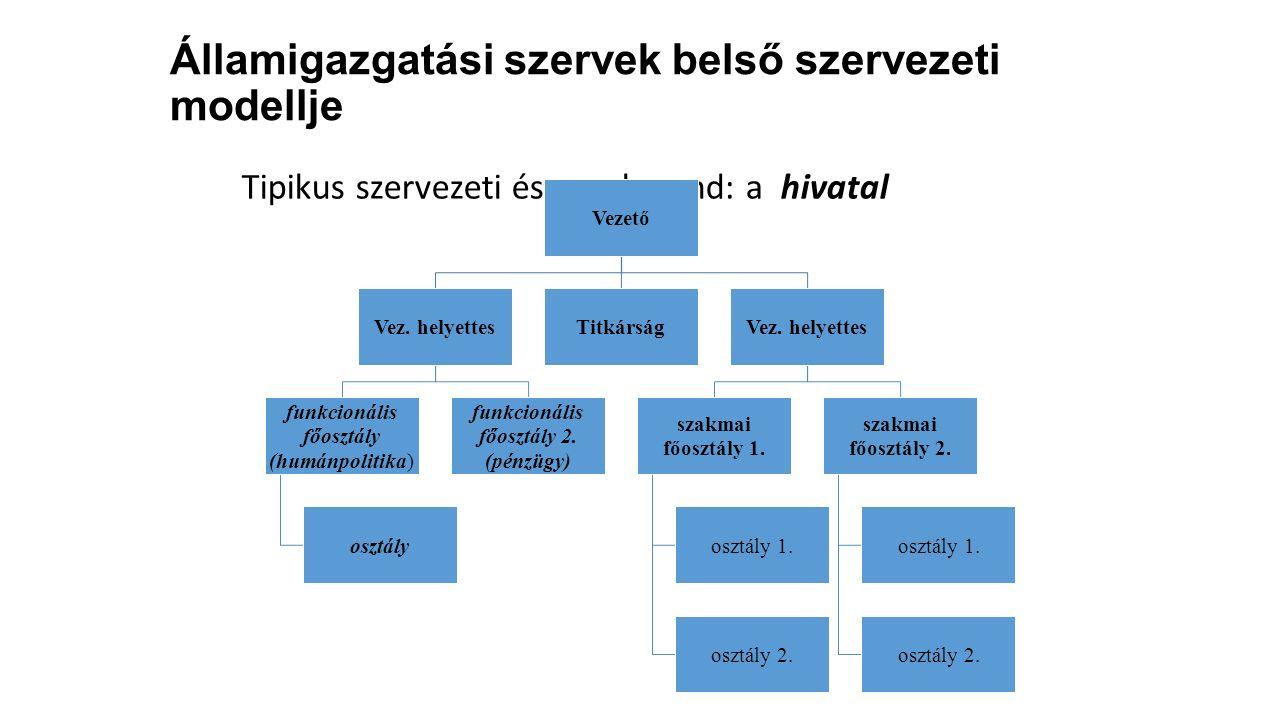 Államigazgatási szervek belső szervezeti modellje Tipikus szervezeti és munkarend: a hivatal Vezető Vez. helyettes funkcionális főosztály (humánpoliti