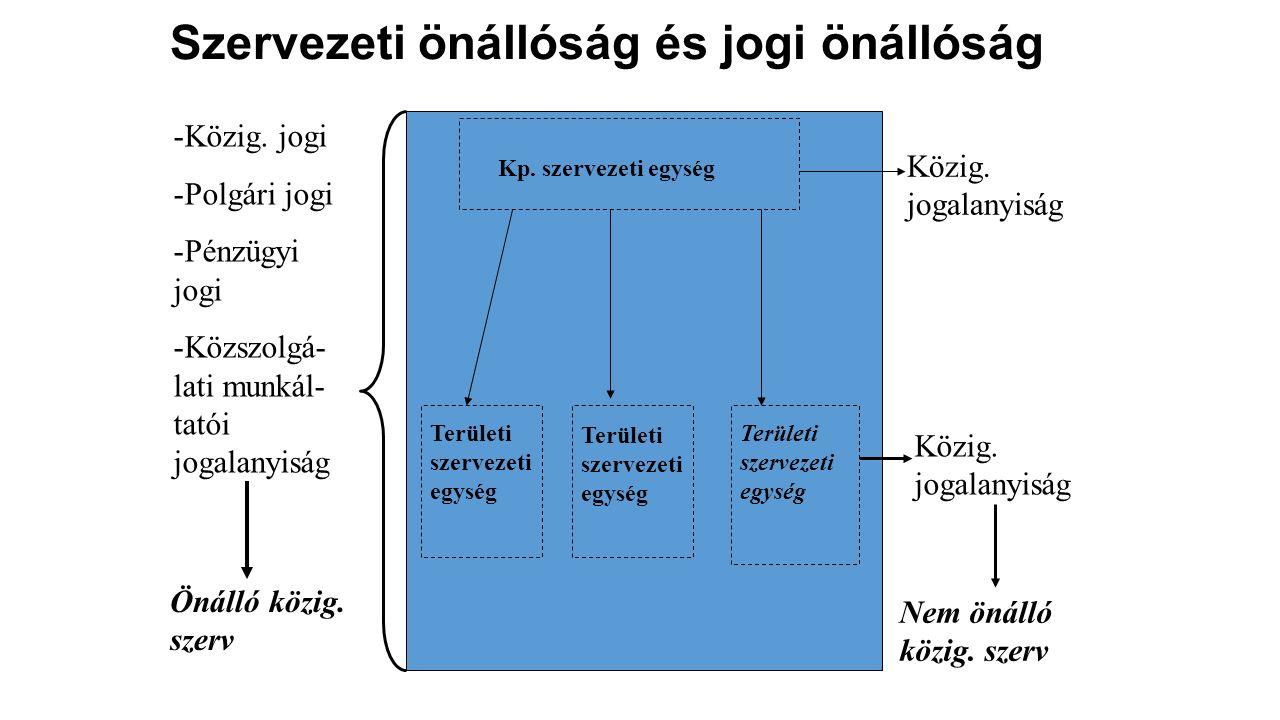 Szervezeti önállóság és jogi önállóság Kp. szervezeti egység Területi szervezeti egység Területi szervezeti egység Területi szervezeti egység -Közig.