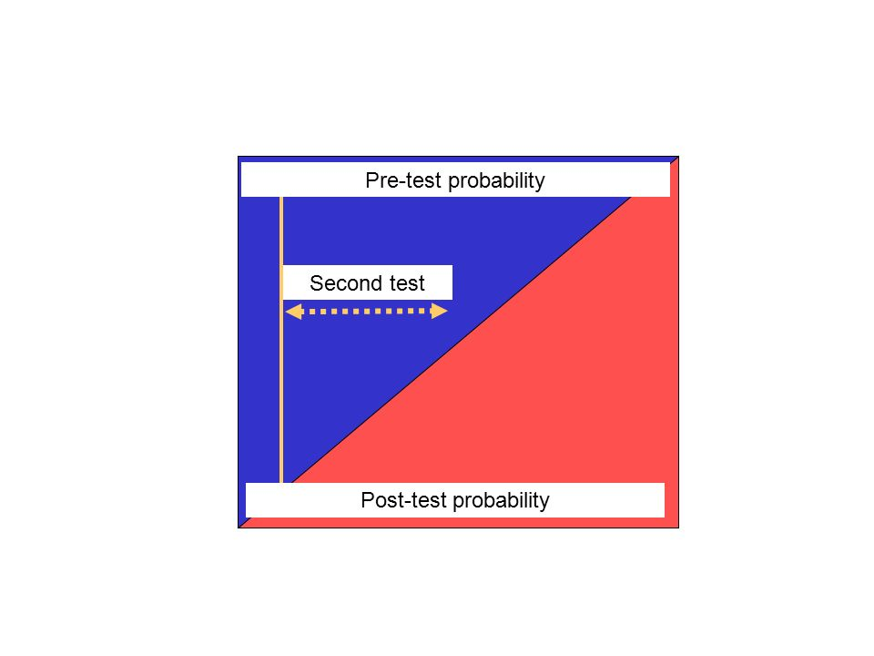 Pre-test probability Post-test probability Second test