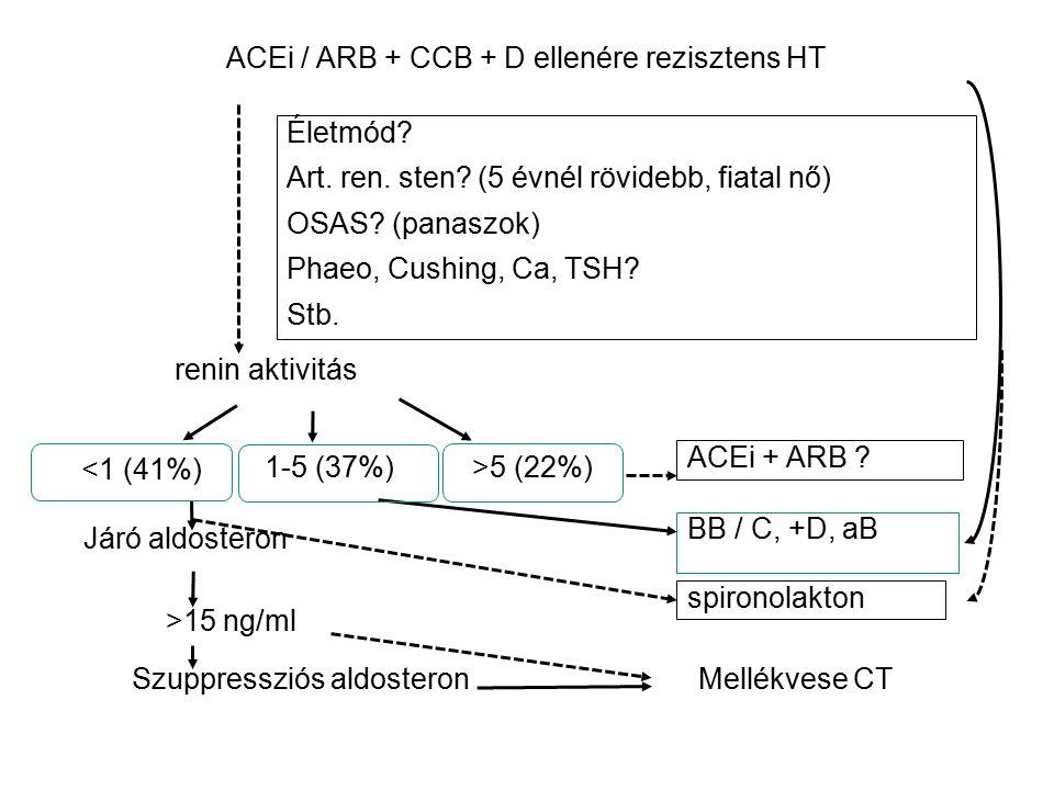 ACEi / ARB + CCB + D ellenére rezisztens HT Életmód.