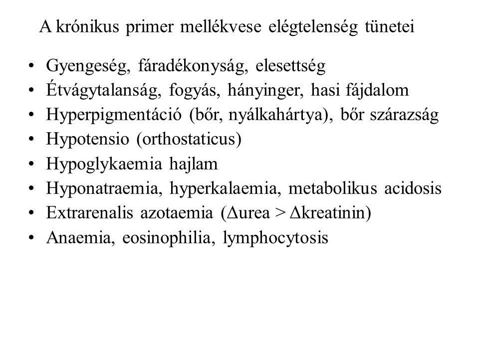 A krónikus primer mellékvese elégtelenség tünetei Gyengeség, fáradékonyság, elesettség Étvágytalanság, fogyás, hányinger, hasi fájdalom Hyperpigmentáció (bőr, nyálkahártya), bőr szárazság Hypotensio (orthostaticus) Hypoglykaemia hajlam Hyponatraemia, hyperkalaemia, metabolikus acidosis Extrarenalis azotaemia (Δurea > Δkreatinin) Anaemia, eosinophilia, lymphocytosis