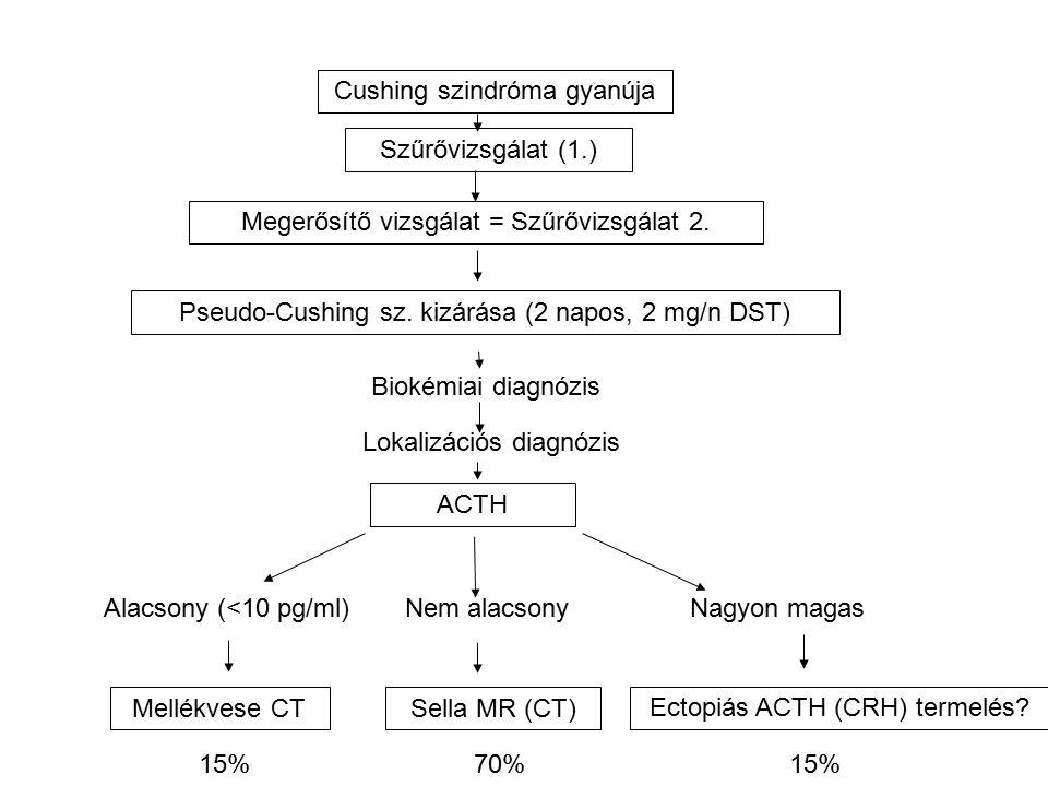 Szűrővizsgálat (1.) Cushing szindróma gyanúja Megerősítő vizsgálat = Szűrővizsgálat 2.