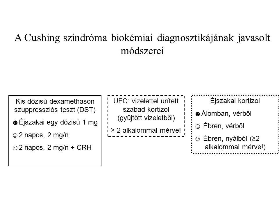 A Cushing szindróma biokémiai diagnosztikájának javasolt módszerei Kis dózisú dexamethason szuppressziós teszt (DST) ☻Éjszakai egy dózisú 1 mg ☺2 napos, 2 mg/n ☺2 napos, 2 mg/n + CRH UFC: vizelettel ürített szabad kortizol (gyűjtött vizeletből) ≥ 2 alkalommal mérve.