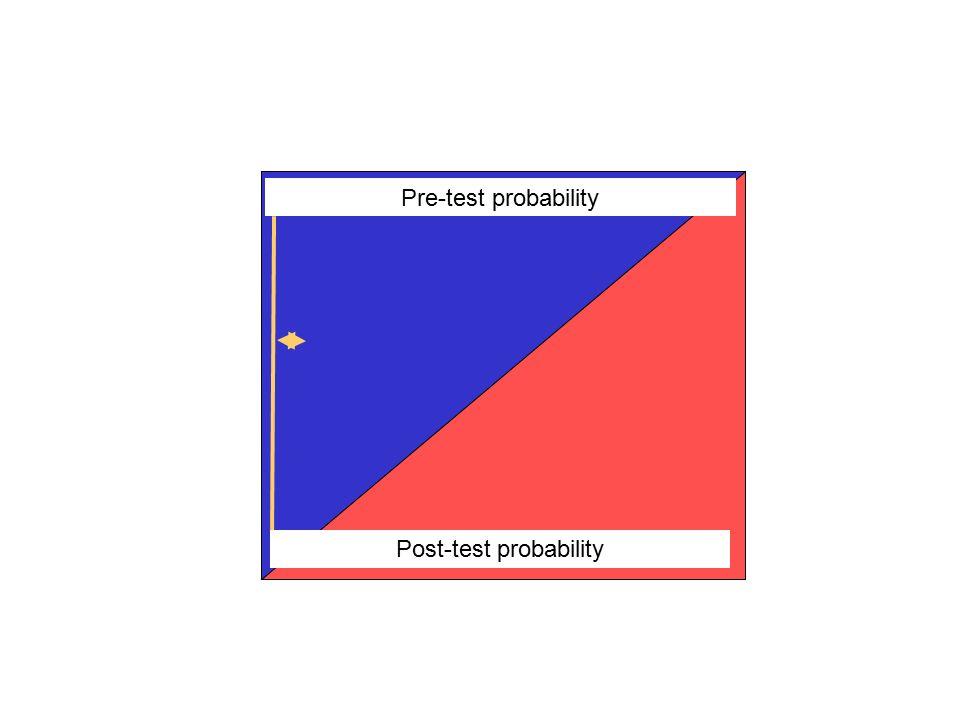 Pre-test probability Post-test probability