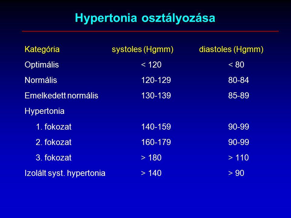 Hypertonia osztályozása Kategóriasystoles (Hgmm)diastoles (Hgmm) Optimális< 120< 80 Normális120-12980-84 Emelkedett normális130-13985-89 Hypertonia 1.