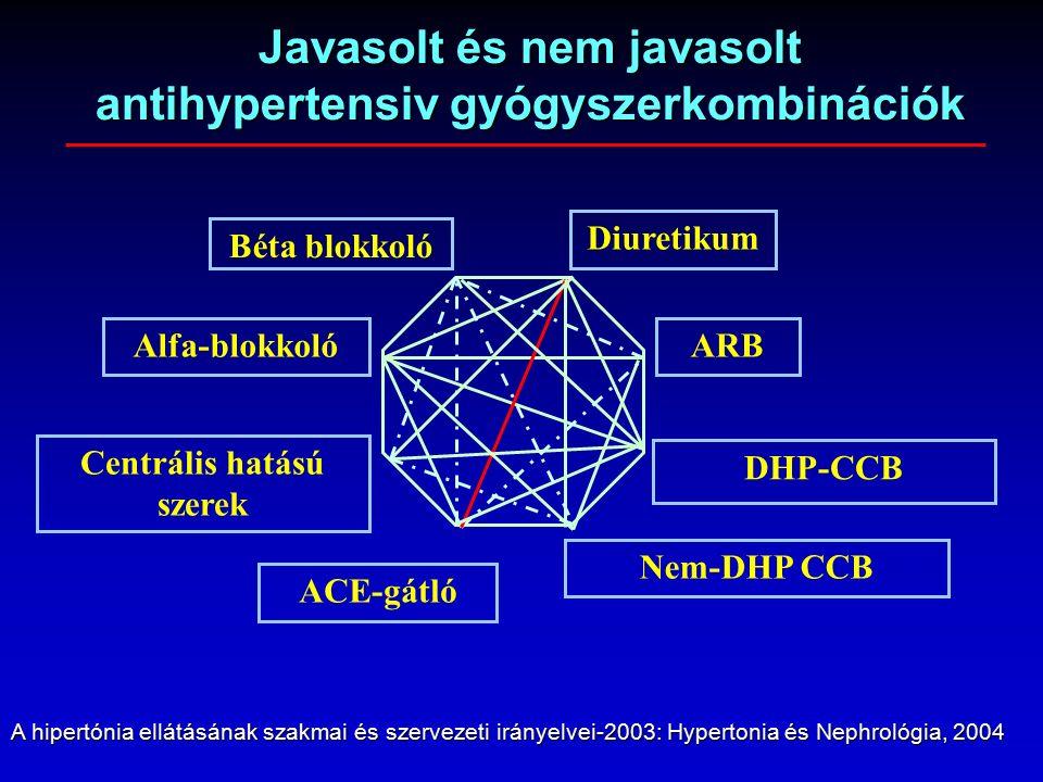 Béta blokkoló Diuretikum ARBAlfa-blokkoló DHP-CCB Centrális hatású szerek ACE-gátló Nem-DHP CCB Javasolt és nem javasolt antihypertensiv gyógyszerkombinációk A hipertónia ellátásának szakmai és szervezeti irányelvei-2003: Hypertonia és Nephrológia, 2004