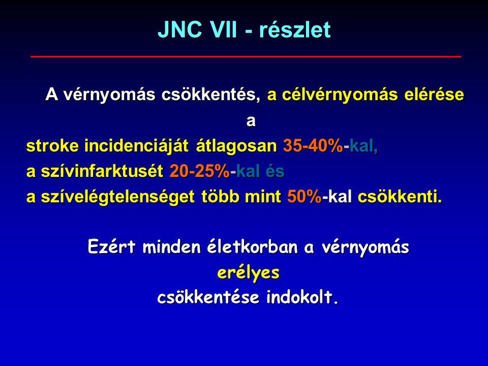 JNC VII - részlet A vérnyomás csökkentés, a célvérnyomás elérése a stroke incidenciáját átlagosan 35-40%-kal, a szívinfarktusét 20-25%-kal és a szívelégtelenséget több mint 50%-kal csökkenti.