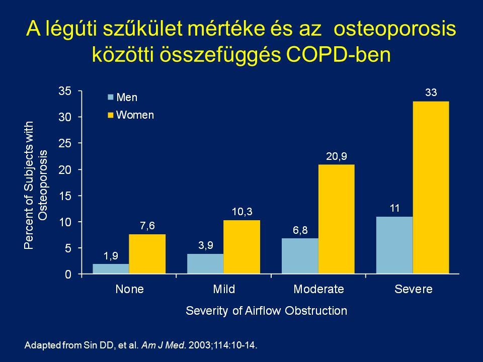 A légúti szűkület mértéke és az osteoporosis közötti összefüggés COPD-ben Adapted from Sin DD, et al. Am J Med. 2003;114:10-14.