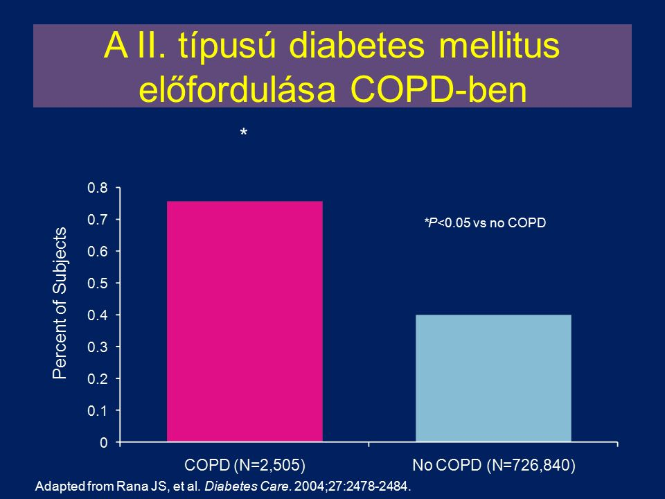 A II. típusú diabetes mellitus előfordulása COPD-ben Adapted from Rana JS, et al. Diabetes Care. 2004;27:2478-2484. * *P<0.05 vs no COPD