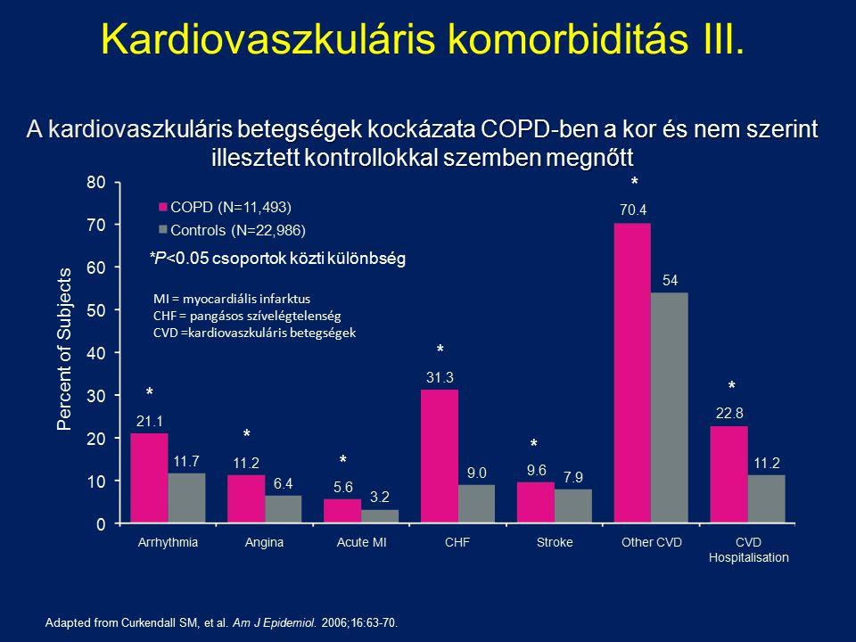 COPD akut eacerbáció társulása diabetes-szel n=172 (22% DM) A kórházi ápolás elhúzódását találták diabetes mellitus komorbiditás esetén (7,8 nap vs.