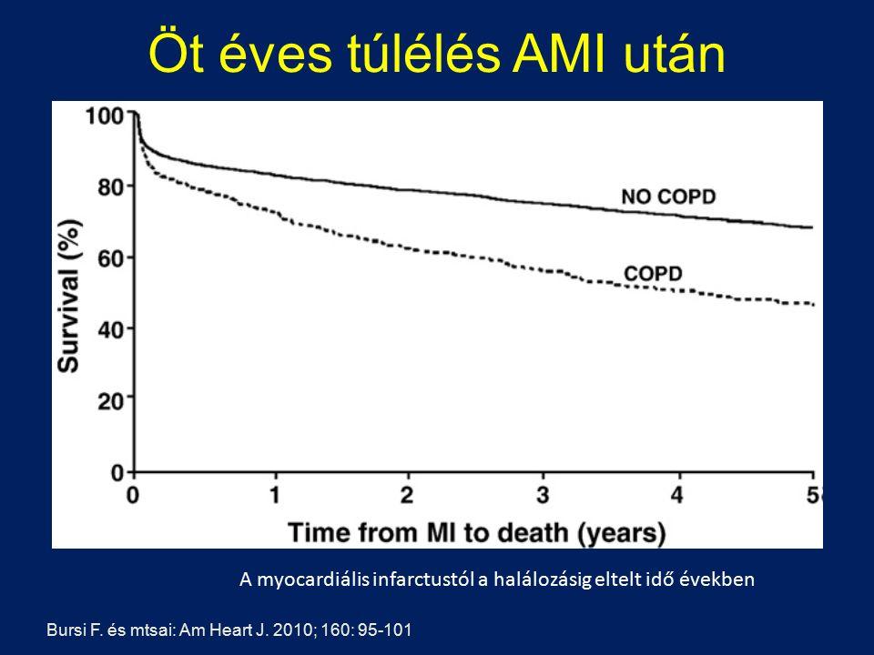 Öt éves túlélés AMI után Bursi F. és mtsai: Am Heart J. 2010; 160: 95-101 A myocardiális infarctustól a halálozásig eltelt idő években