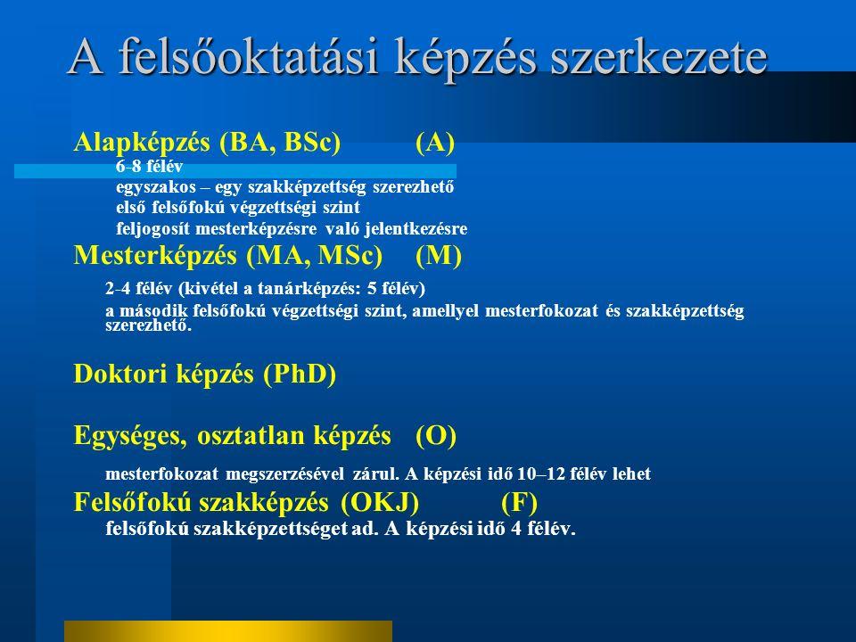 A felsőoktatási képzés szerkezete Alapképzés (BA, BSc)(A) 6-8 félév egyszakos – egy szakképzettség szerezhető első felsőfokú végzettségi szint feljogosít mesterképzésre való jelentkezésre Mesterképzés (MA, MSc)(M) 2-4 félév (kivétel a tanárképzés: 5 félév) a második felsőfokú végzettségi szint, amellyel mesterfokozat és szakképzettség szerezhető.