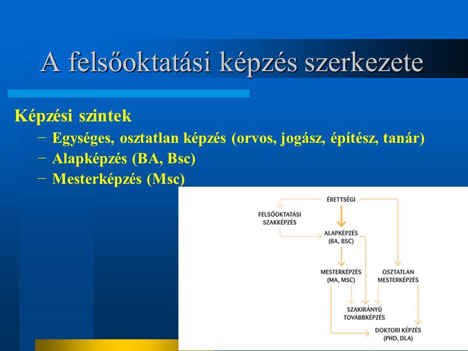 A felsőoktatási képzés szerkezete Képzési szintek −Egységes, osztatlan képzés (orvos, jogász, építész, tanár) −Alapképzés (BA, Bsc) −Mesterképzés (Msc)
