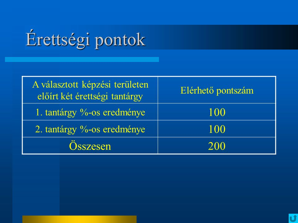 Érettségi pontok A választott képzési területen előírt két érettségi tantárgy Elérhető pontszám 1. tantárgy %-os eredménye 100 2. tantárgy %-os eredmé