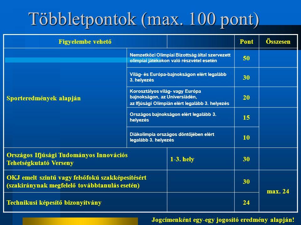 Többletpontok (max. 100 pont) Figyelembe vehetőPontÖsszesen Sporteredmények alapján Nemzetközi Olimpiai Bizottság által szervezett olimpiai játékokon