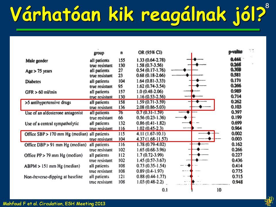 Várhatóan kik reagálnak jól? Mahfoud F et al. Circulation, ESH Meeting 2013 8