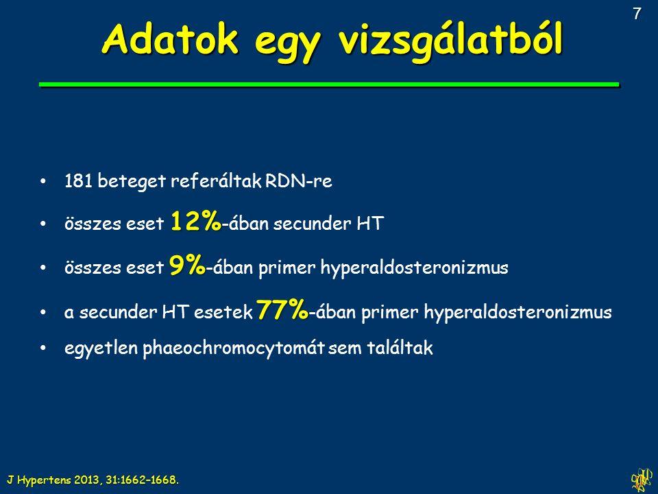 181 beteget referáltak RDN-re 12% összes eset 12% -ában secunder HT 9% összes eset 9% -ában primer hyperaldosteronizmus 77% a secunder HT esetek 77% -ában primer hyperaldosteronizmus egyetlen phaeochromocytomát sem találtak J Hypertens 2013, 31:1662–1668.