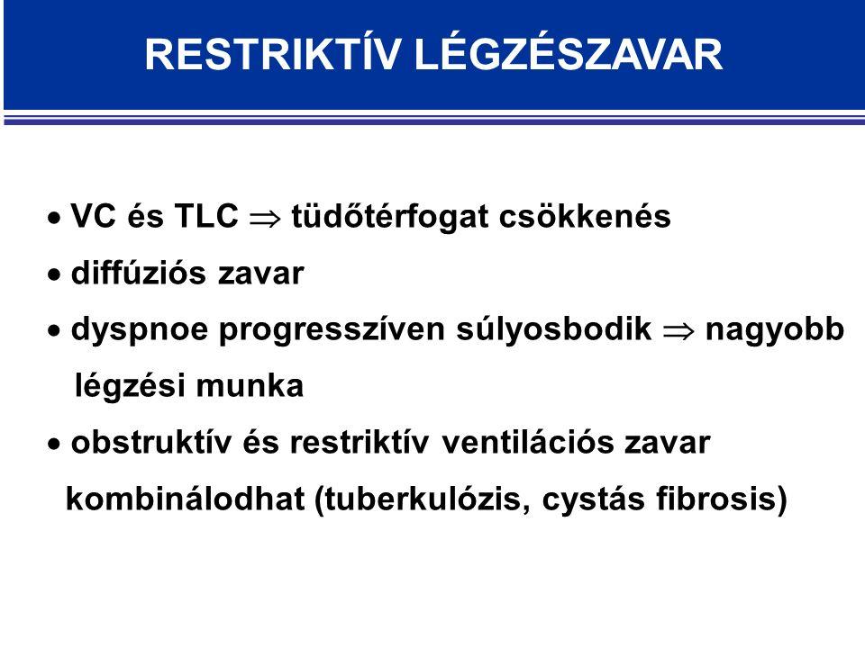 RESTRIKTÍV LÉGZÉSZAVAR  VC és TLC  tüdőtérfogat csökkenés  diffúziós zavar  dyspnoe progresszíven súlyosbodik  nagyobb légzési munka  obstruktív és restriktív ventilációs zavar kombinálodhat (tuberkulózis, cystás fibrosis)