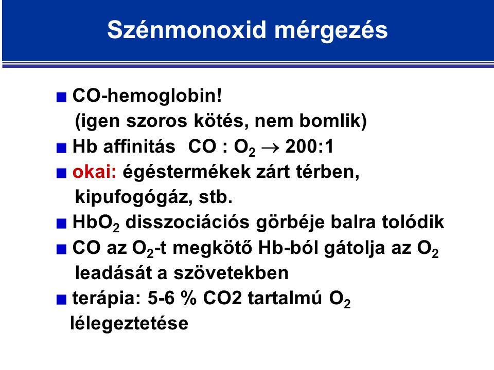 Szénmonoxid mérgezés CO-hemoglobin.