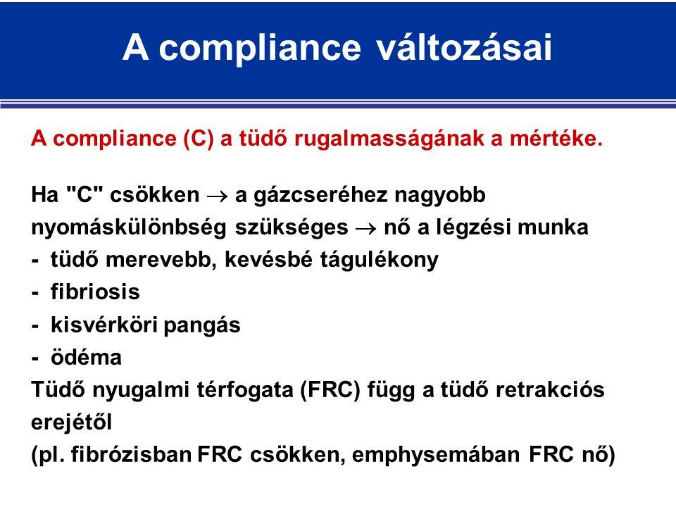 A compliance változásai A compliance (C) a tüdő rugalmasságának a mértéke.