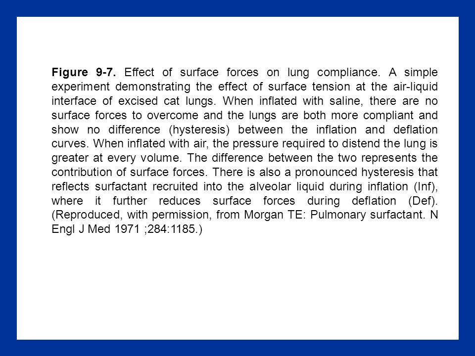 Figure 9-7.Effect of surface forces on lung compliance.