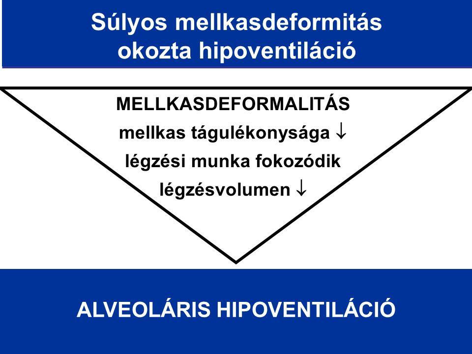 Súlyos mellkasdeformitás okozta hipoventiláció MELLKASDEFORMALITÁS mellkas tágulékonysága  légzési munka fokozódik légzésvolumen  ALVEOLÁRIS HIPOVENTILÁCIÓ