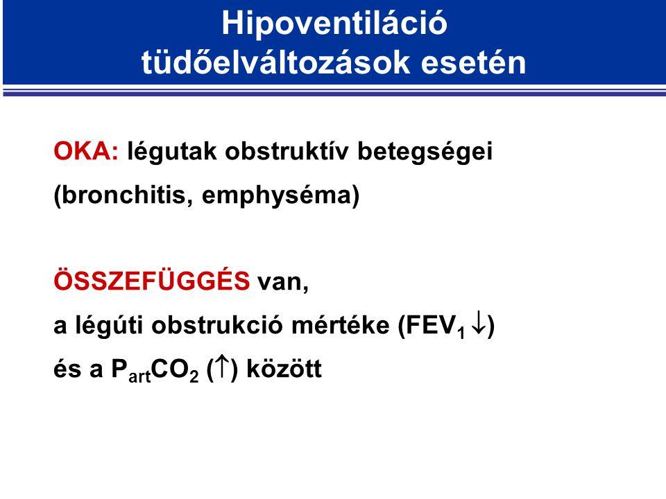 Hipoventiláció tüdőelváltozások esetén OKA: légutak obstruktív betegségei (bronchitis, emphyséma) ÖSSZEFÜGGÉS van, a légúti obstrukció mértéke (FEV 1  ) és a P art CO 2 (  ) között