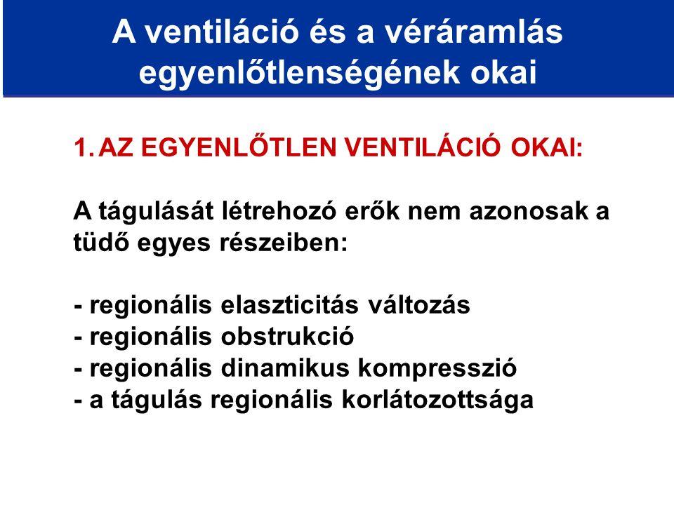 A ventiláció és a véráramlás egyenlőtlenségének okai 1.AZ EGYENLŐTLEN VENTILÁCIÓ OKAI: A tágulását létrehozó erők nem azonosak a tüdő egyes részeiben: - regionális elaszticitás változás - regionális obstrukció - regionális dinamikus kompresszió - a tágulás regionális korlátozottsága